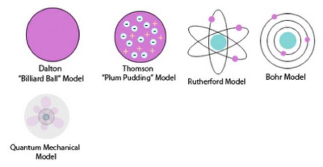 Atoommodellen