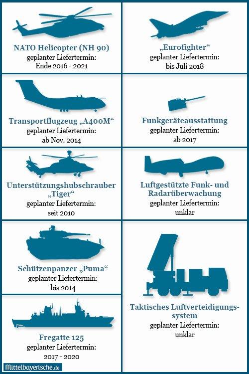 Neue Rüstungsprojekte Der Bundeswehr