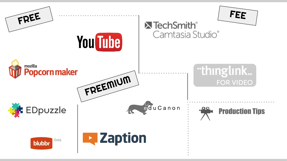 Interactive Video Tips, Tools & Examples