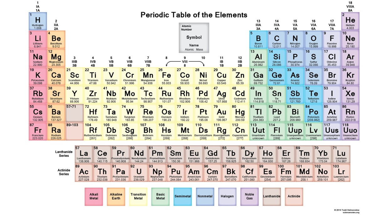 Periodic table trends thinglink periodic table trends by jamie davidson gamestrikefo Gallery