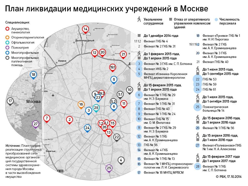 c709624b9b4 Москва приступила к ликвидации «лишних» больниц и роддомов    Политика     РБК