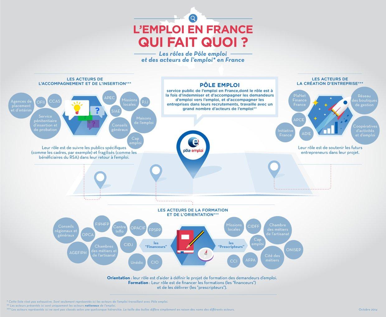 L'emploi en France : qui fait quoi ?