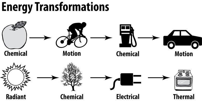 energy transformation diagram transformation of energy