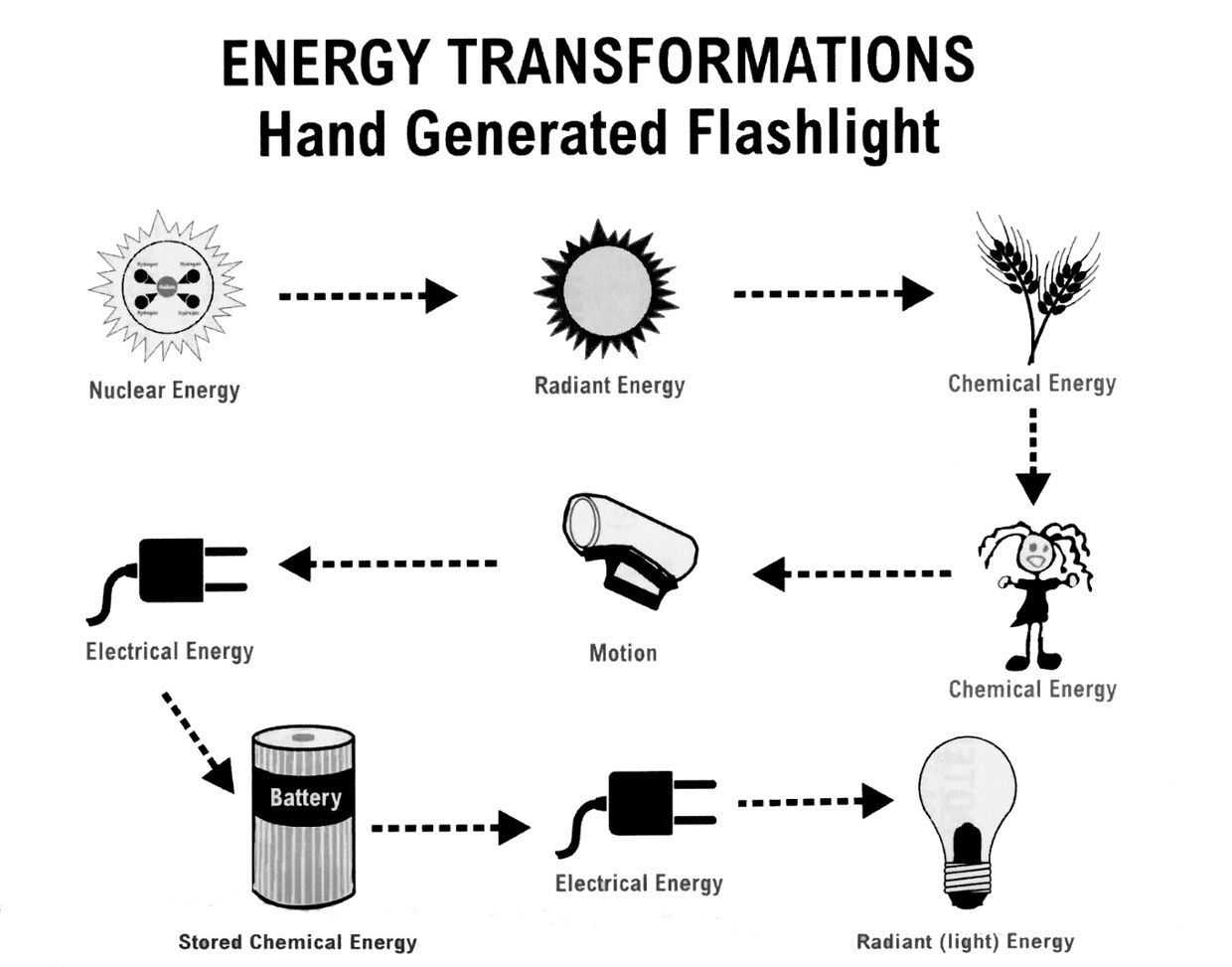 Energy transformations student worksheet.