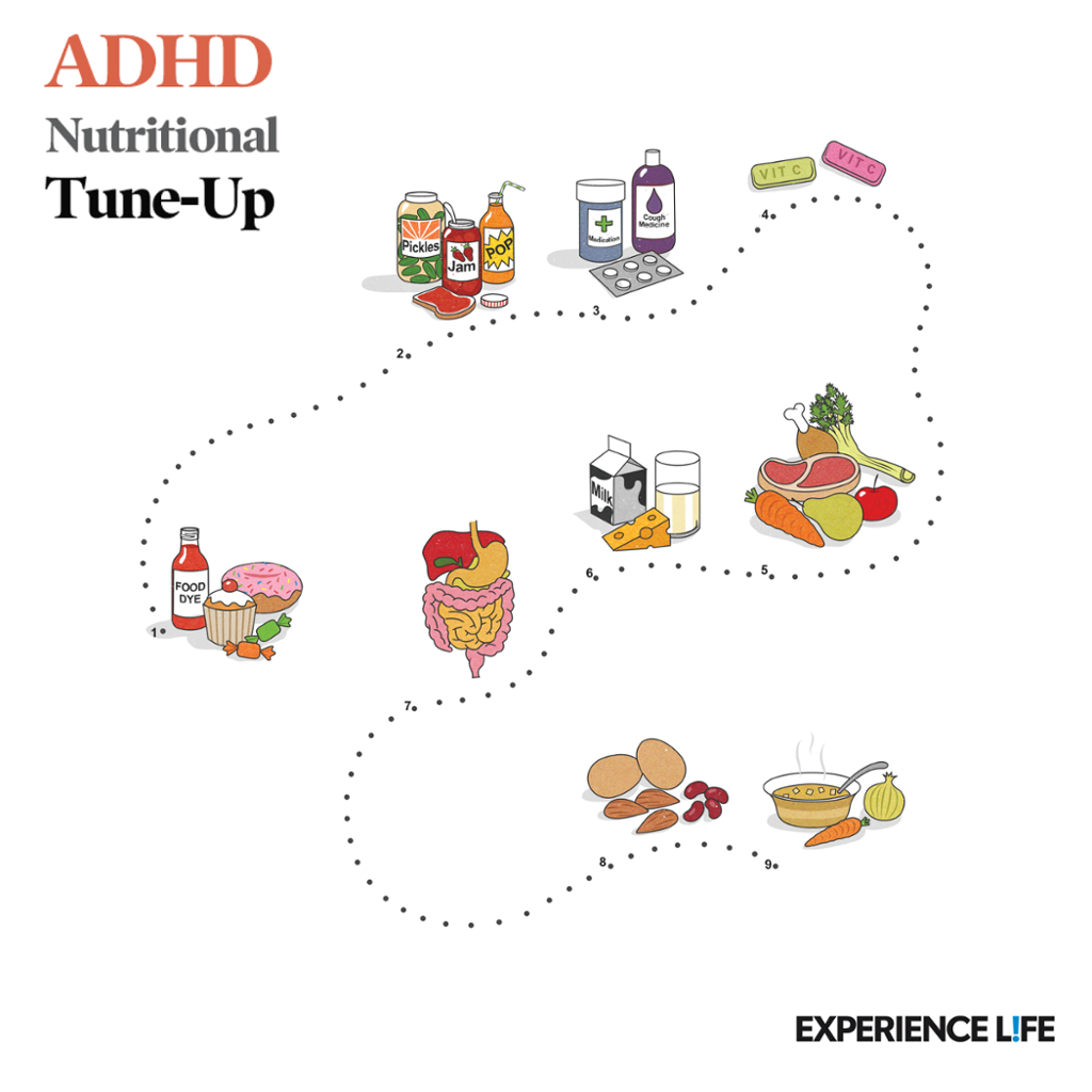 Connecting ADHD And Nutrition (Infographic