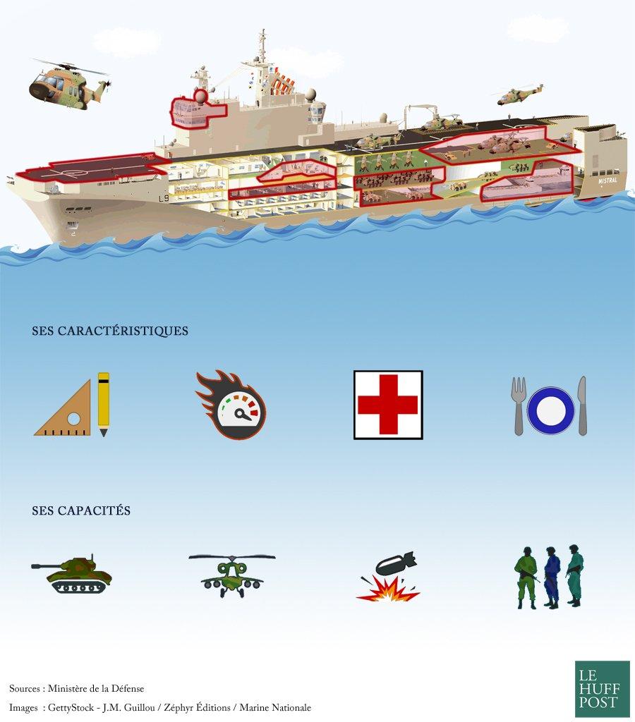 """Qu'est-ce qu'un navire """"Mistral"""""""
