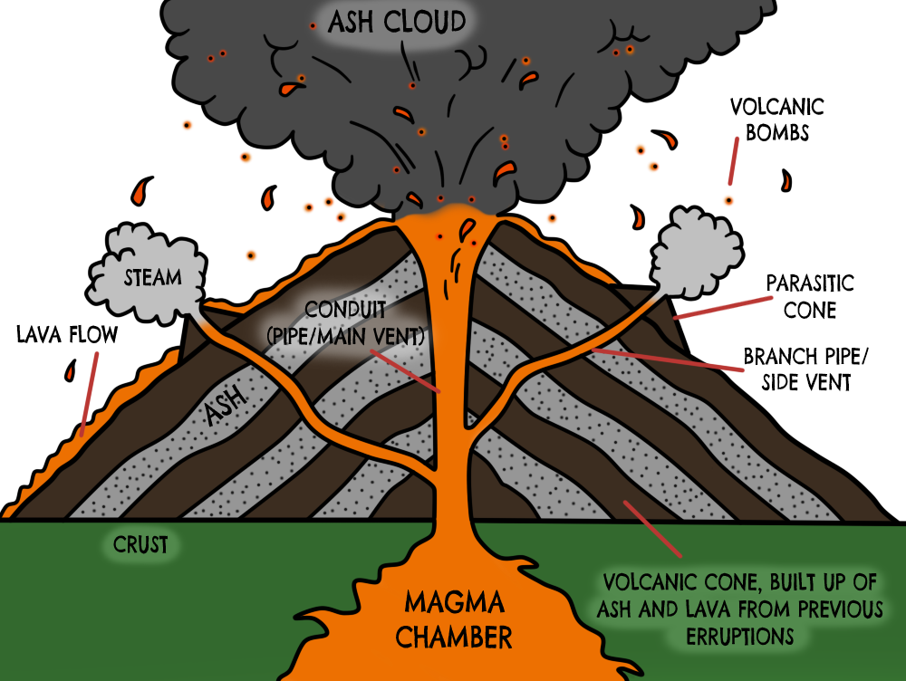 Different parts of a volcano