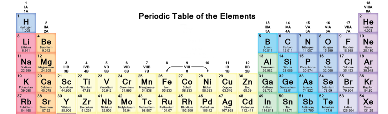 on a periodic table what is a period