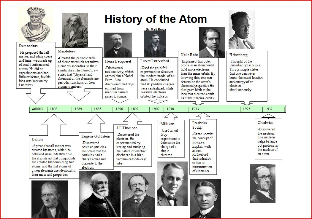 history of the atom discovery History of the atom, discovery of the nucleus, thompson, rutherford, alpha particle scattering, bohr.