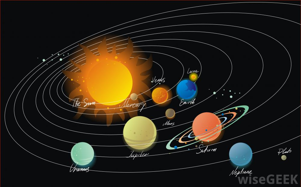 Why Planets Rotate Around The Sun, Planets Orbit the Sun ...