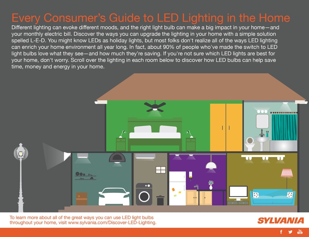 Every Consumer's Guide to LED Lighting in the Home