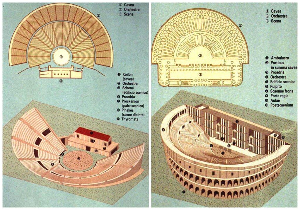 Difer ncies entre el teatre grec i el rom cartellera de for Cartellera teatre barcelona