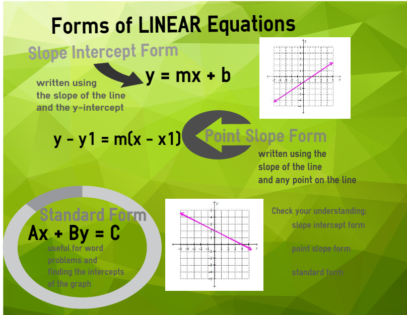 Chapter 5 Linear Functions Algebra One
