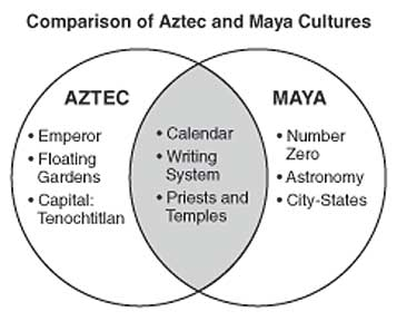 comparing greek and mayan cultures Women in ancient greece were not permitted to take part in public life government c800 bc the majority of greek states were governed by groups of rich landowners,.