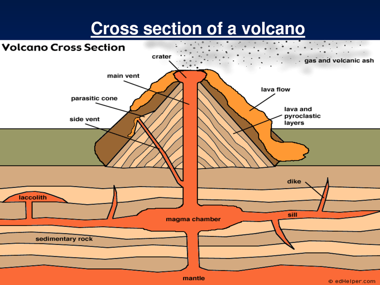 Uncategorized Parts Of A Volcano Worksheet worksheet parts of a volcano fiercebad and diagram inside this represents is all about