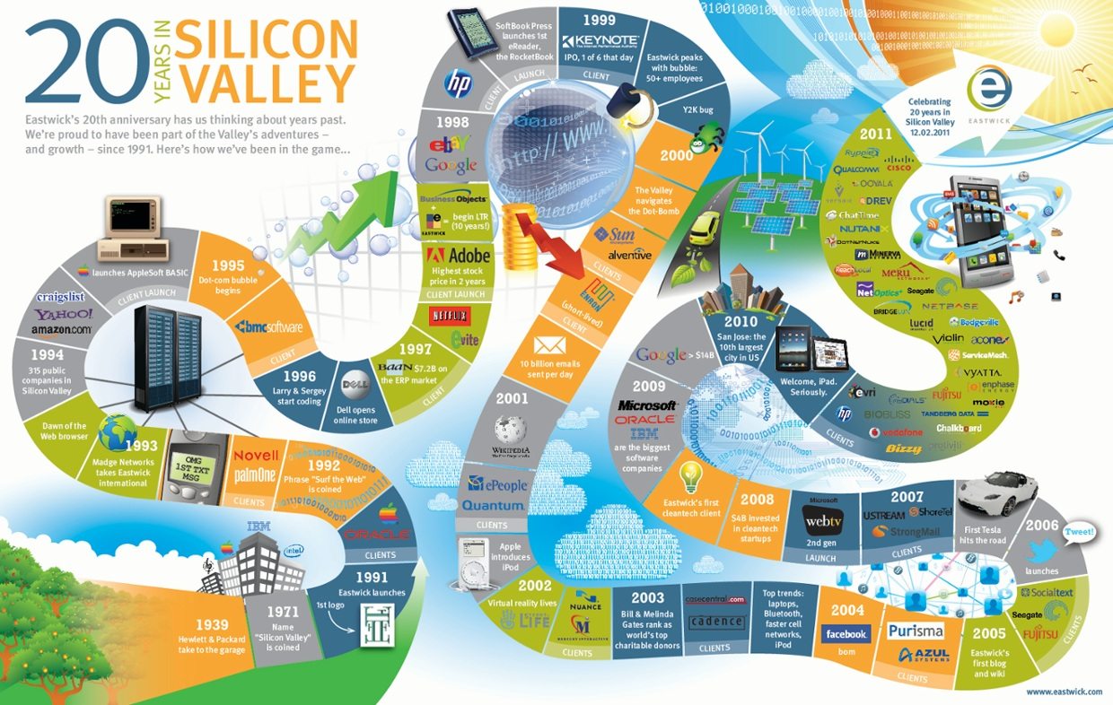 The Silicon Valley is the name used for the first time in...