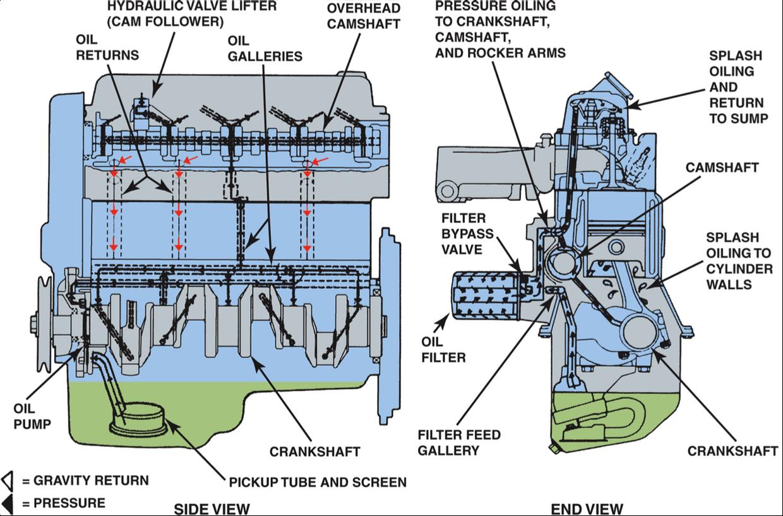 lubrication system operation
