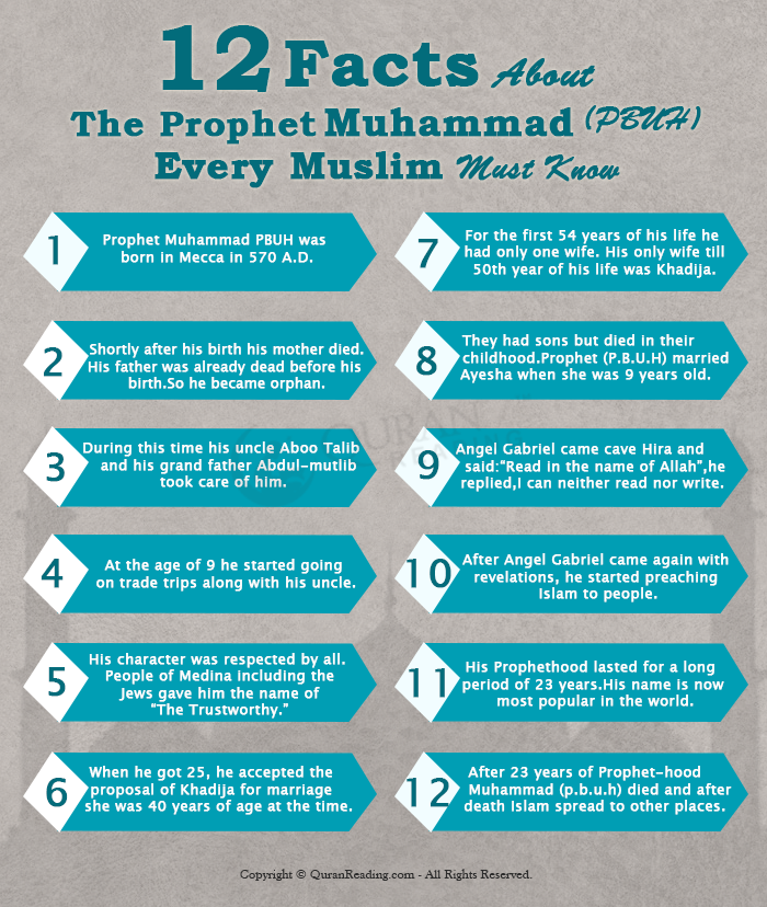 Facts About Prophet Muhammad (PBUH)