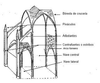 La b veda de crucer a tambi n llamada b veda nervada es for Arquitectura gotica partes