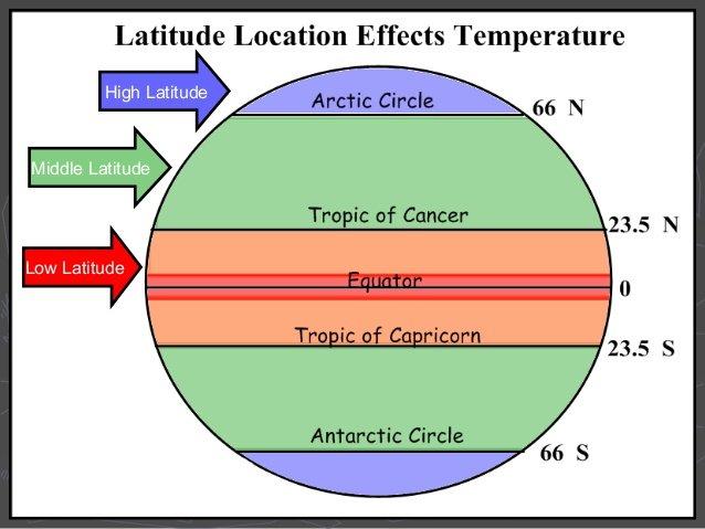 THE MIDDLE LATITUDE, loe latitoods, High latitudes (Santa...