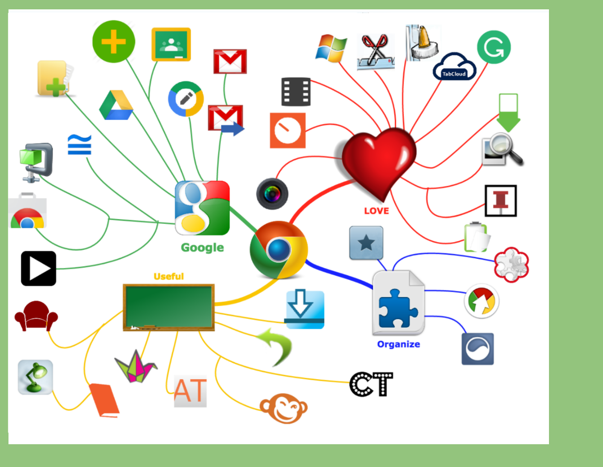 A Menagerie of Chrome Extensions