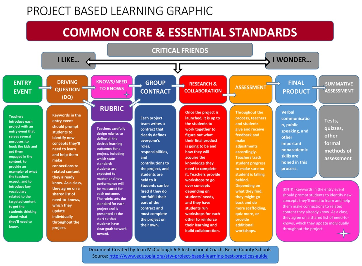 project based learning rubrics