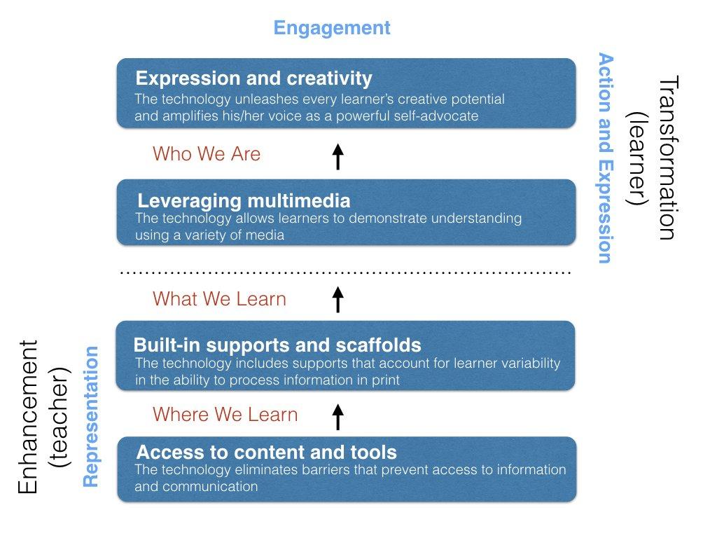 ABLE Framework
