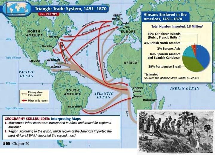Triangle Trade and Atlantic Slave Trade