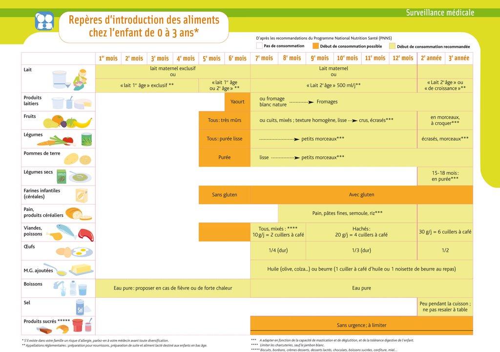 Connu L'alimentation des jeunes enfants de 0 à 6 ans | Conseil  TD84