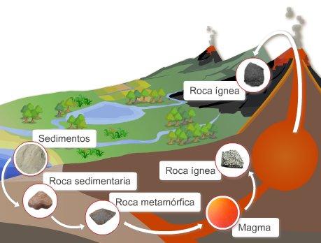 O ciclo das rochas e o gneis.