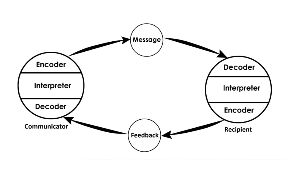Wilbur Schramm's Model of Communication
