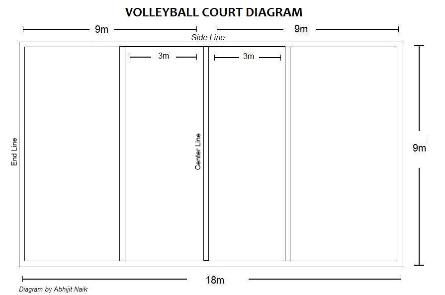 volleyball court - ThingLink
