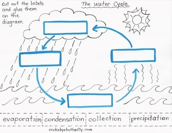 Worksheets The Water Cycle Worksheets water cycle printable worksheet for kids templates and worksheets