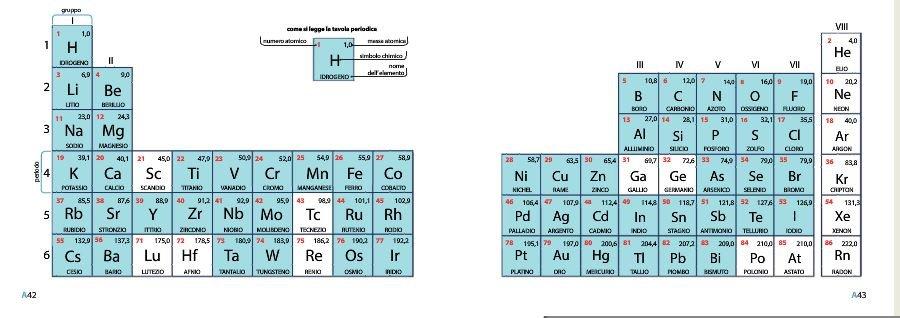 Tavola periodica degli elementi thinglink - Tavola periodica interattiva zanichelli ...