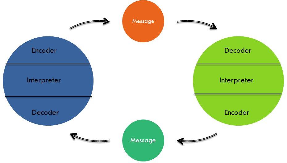 Schramm model of communication term paper academic writing service schramm model of communication ccuart Choice Image