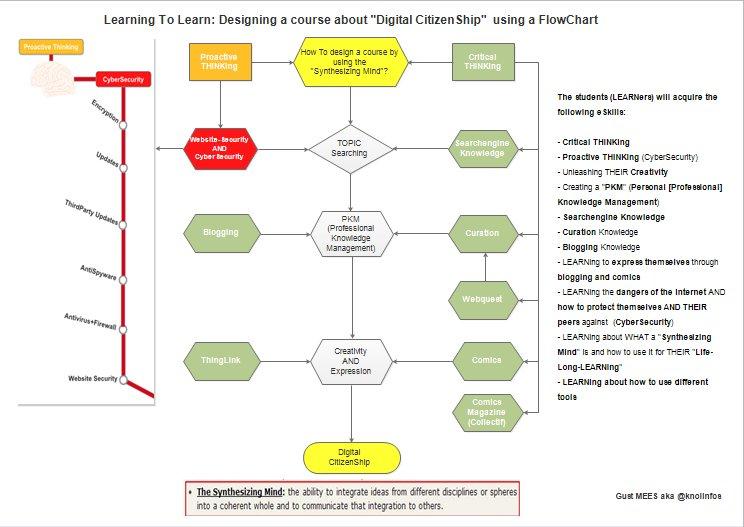 """Design for """"Digital CitizenShip"""" using a Flowchart"""