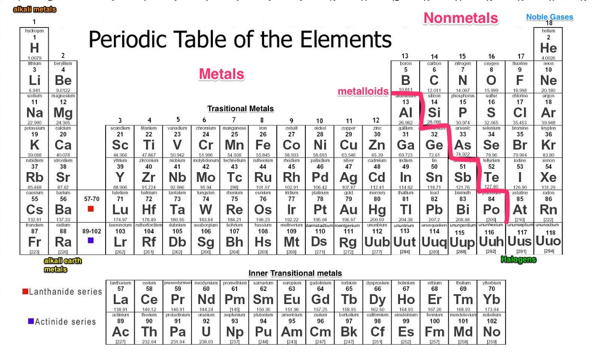 Periodic table of the elements thinglink periodic table of the elements gamestrikefo Image collections