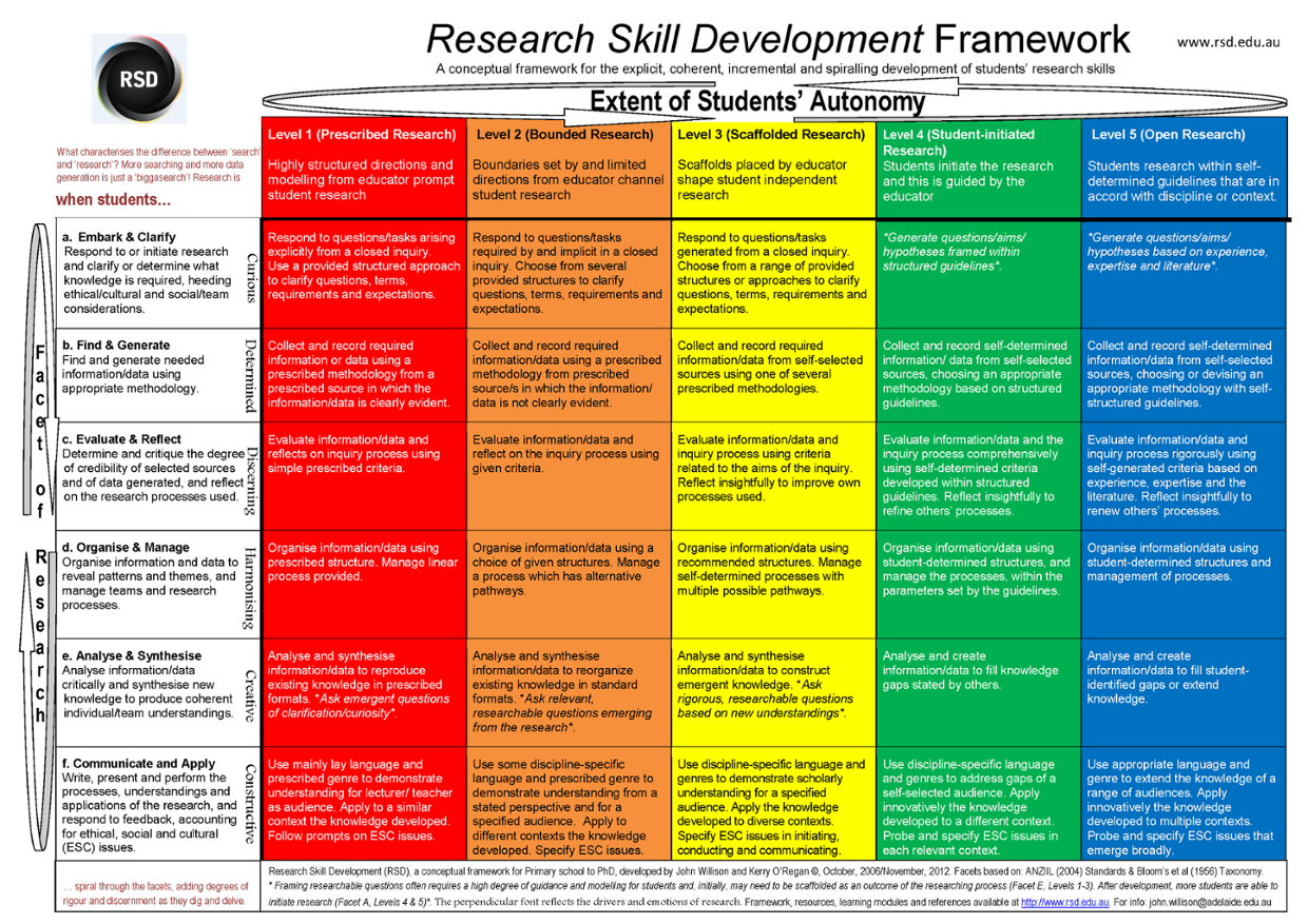dev framework The career development framework: guiding principles for occupational therapy is an over-arching set of guiding principles for occupational therapy and offers a structured process to guide careers, learning and development within our profession.