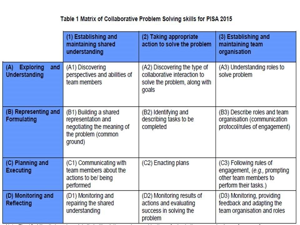 Matrix Of Collaborative Problem Solving Skills For Pisa 2015