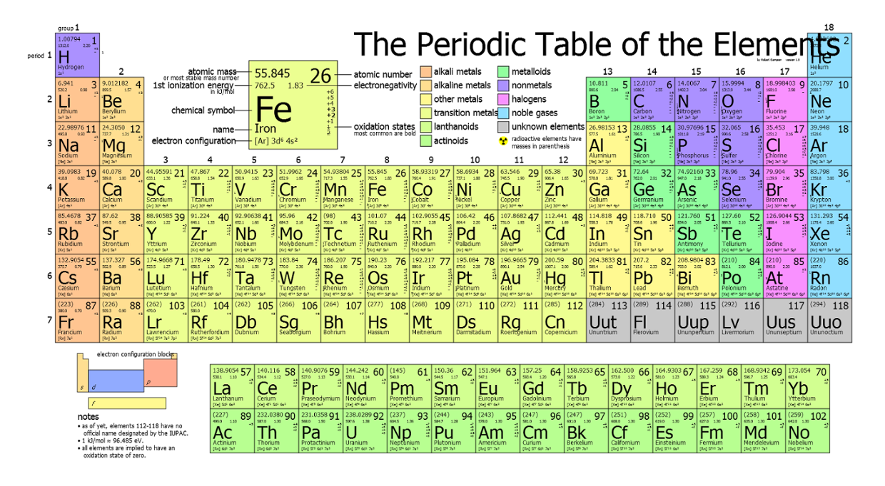 Joes explained periodic table thinglink 3 years ago 774 gamestrikefo Choice Image
