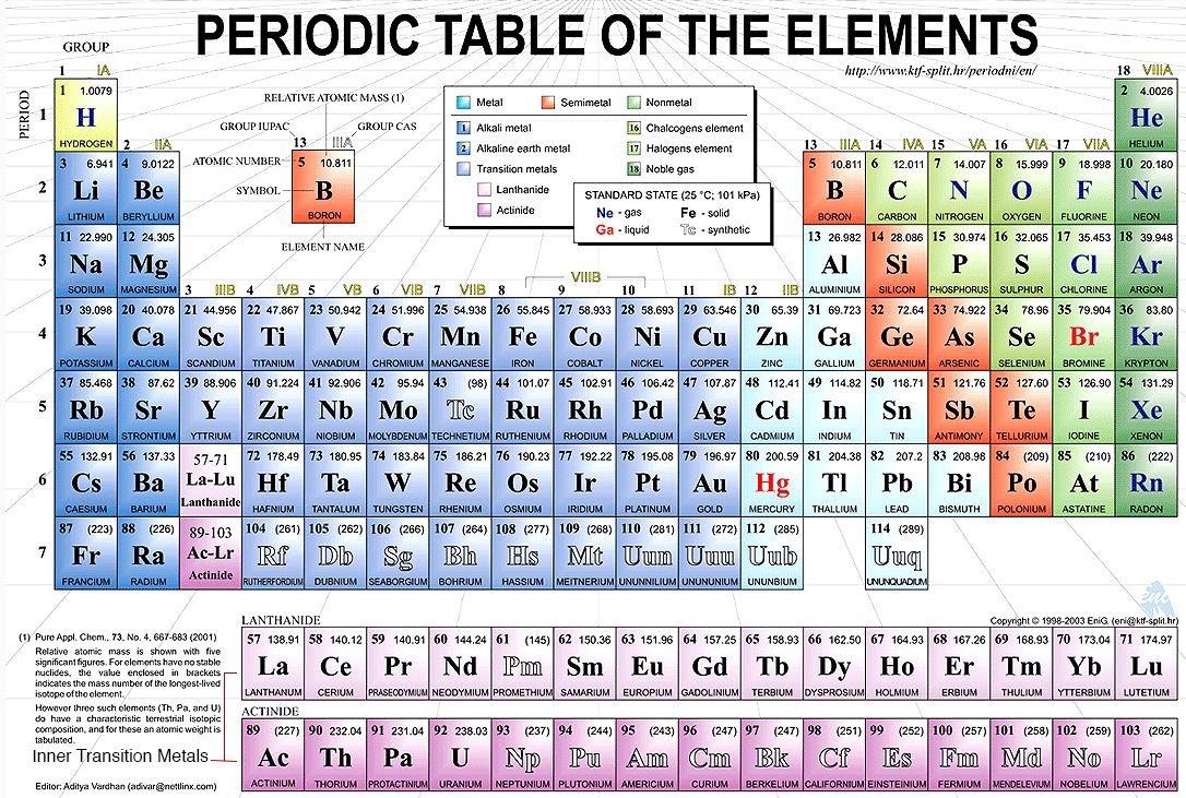 Periodic table of elements thinglink - Tavola periodica con numeri ossidazione ...
