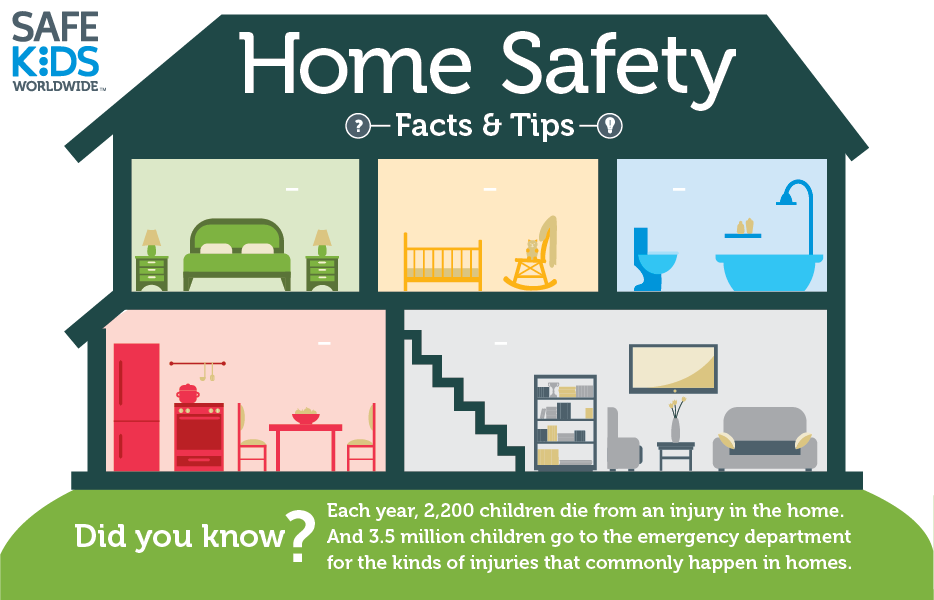 How Safe Is Your Home? | Safe Kids Worldwide Home Safety Tips on travel safety, pool safety, home construction tips, home security, online safety, home repair, home selling tips, bicycle safety, home emergency preparedness, halloween safety tips, health tips, home tips and tricks, safety training, home maintenance tips, maintenance tips, caregiving tips, home storage tips, home business tips, home management tips, parenting tips, home emergency tips, fire safety, home care tips, baby safety, internet safety, personal hygiene tips,