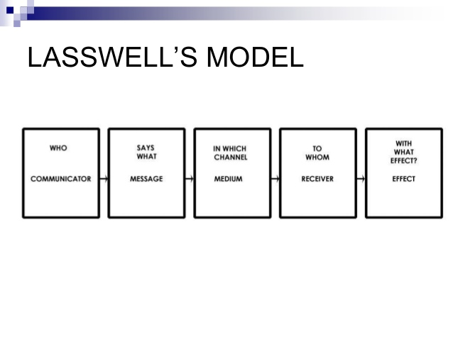 Lasswells model of communication thinglink ccuart Choice Image