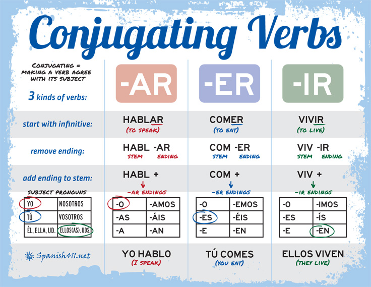 Conjugate russian verb to study