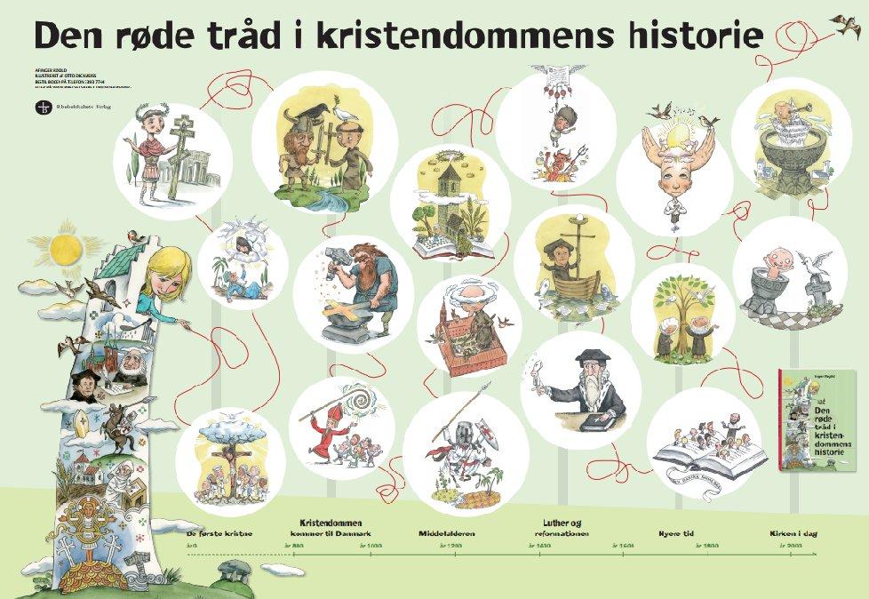 kristendommen historie