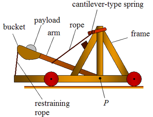 A diagram of a catapult for Catapult design plans for physics