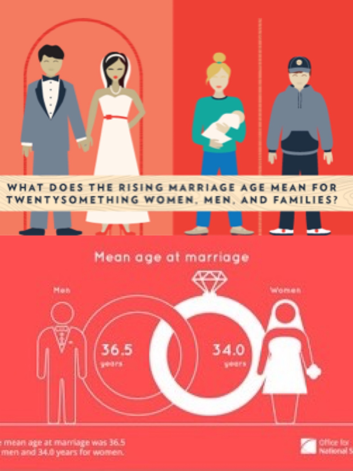 delayed marriage Causes for delayed marriage - in our generation, the number of people awaiting  marriage is very large relative to the number of those in.