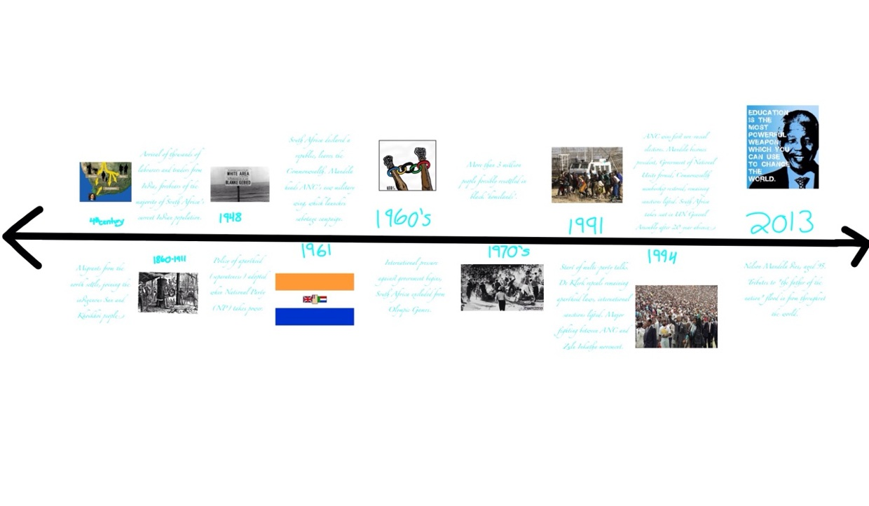 South african independence timeline thinglink 3 years ago 72 publicscrutiny Images