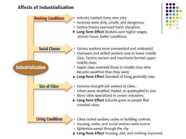 the effects of the industrialization revolution Revolution and the growth of industrial society, 1789–1914 developments in 19th-century europe are bounded by two great events the french revolution broke out in 1789, and its effects reverberated throughout much of europe for many decades.