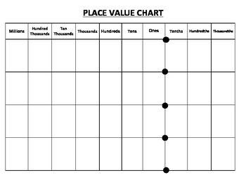 place value chart values - ThingLink